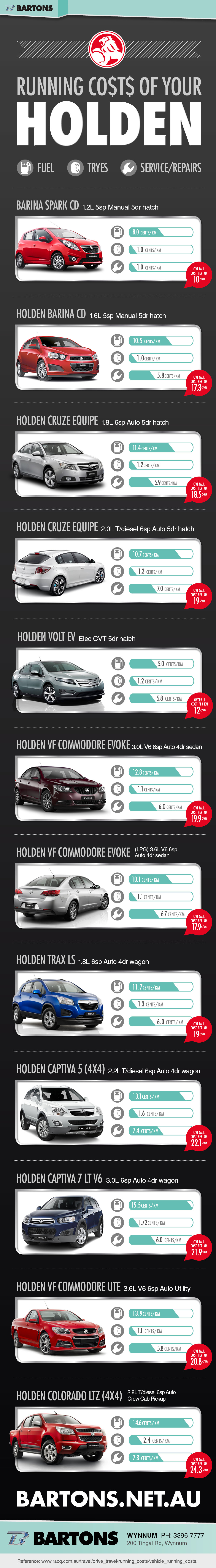 Running Costs of Your Holden